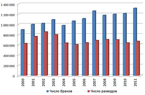 Статистика числа браков и разводов за 2000-2011 годы